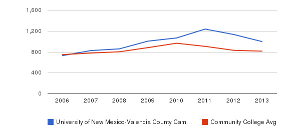 University of New Mexico-Valencia County Campus Full-Time Students&nbsp(2006-2013)