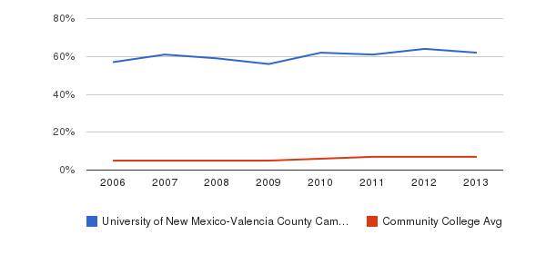 University of New Mexico-Valencia County Campus Hispanic&nbsp(2006-2013)