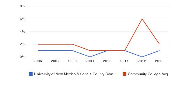 University of New Mexico-Valencia County Campus non_resident&nbsp(2006-2013)