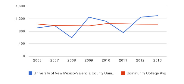 University of New Mexico-Valencia County Campus Part-Time Students&nbsp(2006-2013)