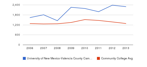 University of New Mexico-Valencia County Campus Total Enrollment&nbsp(2006-2013)