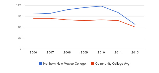 Northern New Mexico College Total Faculty&nbsp(2006-2013)