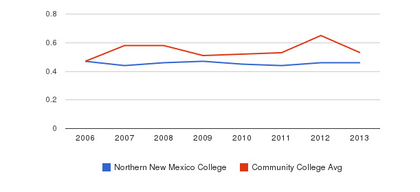 Northern New Mexico College Diversity Score&nbsp(2006-2013)