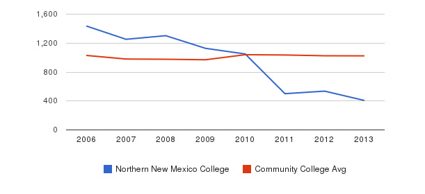 Northern New Mexico College Part-Time Students&nbsp(2006-2013)