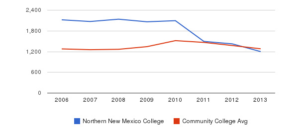 Northern New Mexico College Total Enrollment&nbsp(2006-2013)