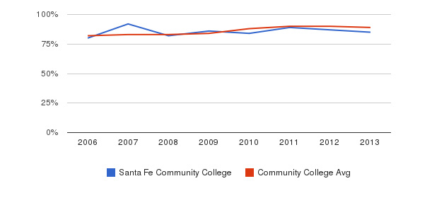 Santa Fe Community College % Students Receiving Some Financial Aid&nbsp(2006-2013)