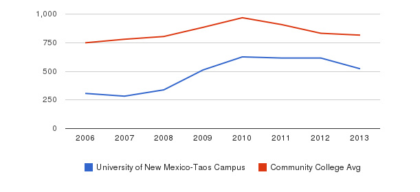 University of New Mexico-Taos Campus Full-Time Students&nbsp(2006-2013)