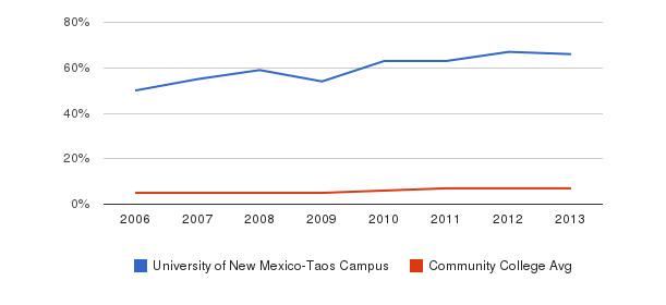 University of New Mexico-Taos Campus Hispanic&nbsp(2006-2013)