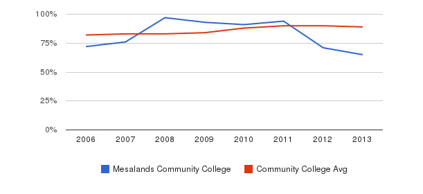 Mesalands Community College % Students Receiving Some Financial Aid&nbsp(2006-2013)