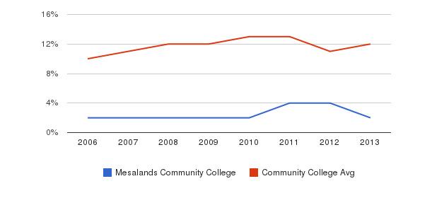 Mesalands Community College Black&nbsp(2006-2013)
