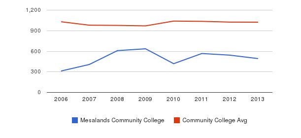 Mesalands Community College Part-Time Students&nbsp(2006-2013)