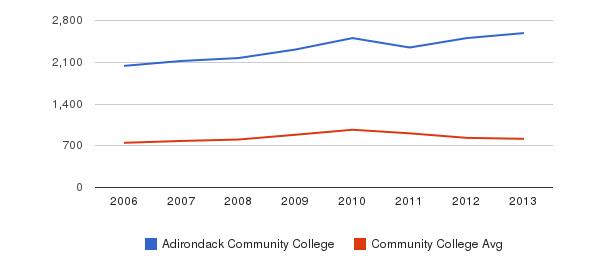 Adirondack Community College Full-Time Students&nbsp(2006-2013)