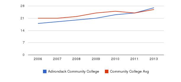 Adirondack Community College student staff&nbsp(2006-2013)