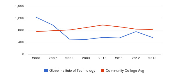 Globe Institute of Technology Full-Time Students&nbsp(2006-2013)