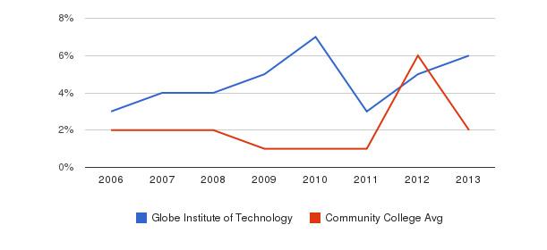 Globe Institute of Technology non_resident&nbsp(2006-2013)