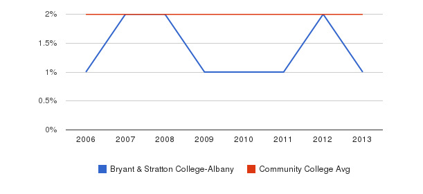 Bryant & Stratton College-Albany Asian&nbsp(2006-2013)