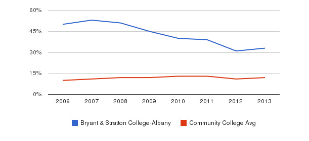 Bryant & Stratton College-Albany Black&nbsp(2006-2013)