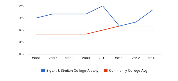 Bryant & Stratton College-Albany Hispanic&nbsp(2006-2013)