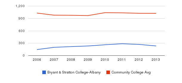 Bryant & Stratton College-Albany Part-Time Students&nbsp(2006-2013)