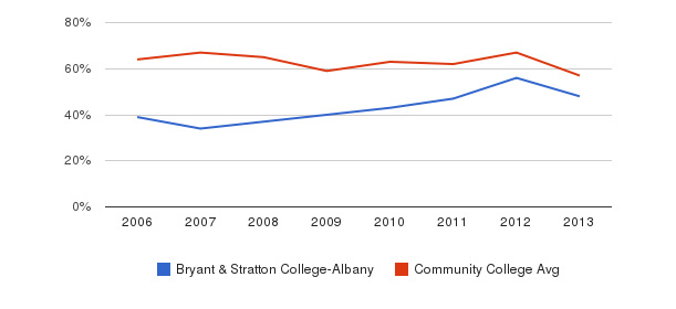 Bryant & Stratton College-Albany White&nbsp(2006-2013)