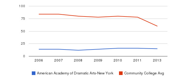 American Academy of Dramatic Arts-New York Total Faculty&nbsp(2006-2013)