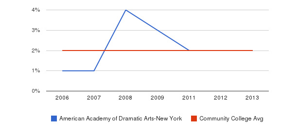 American Academy of Dramatic Arts-New York Asian&nbsp(2006-2013)
