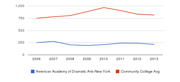 American Academy of Dramatic Arts-New York Full-Time Students&nbsp(2006-2013)