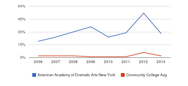 American Academy of Dramatic Arts-New York non_resident&nbsp(2006-2013)