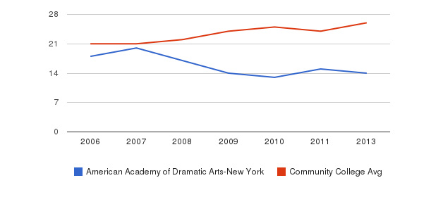 American Academy of Dramatic Arts-New York student staff&nbsp(2006-2013)