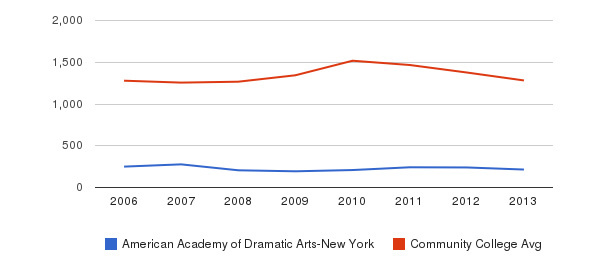 American Academy of Dramatic Arts-New York Total Enrollment&nbsp(2006-2013)