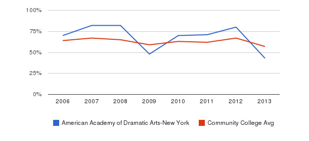 American Academy of Dramatic Arts-New York White&nbsp(2006-2013)