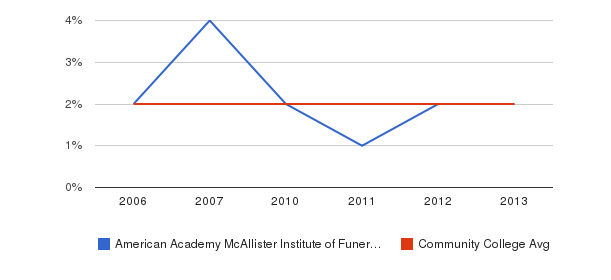 American Academy McAllister Institute of Funeral Service Asian&nbsp(2006-2013)