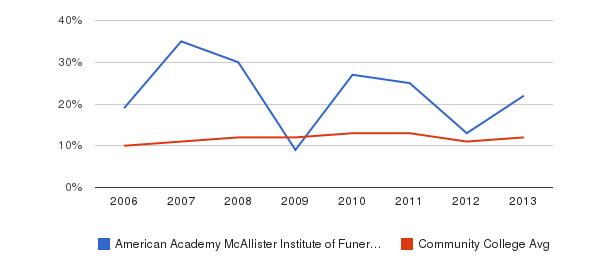 American Academy McAllister Institute of Funeral Service Black&nbsp(2006-2013)