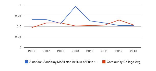 American Academy McAllister Institute of Funeral Service Diversity Score&nbsp(2006-2013)