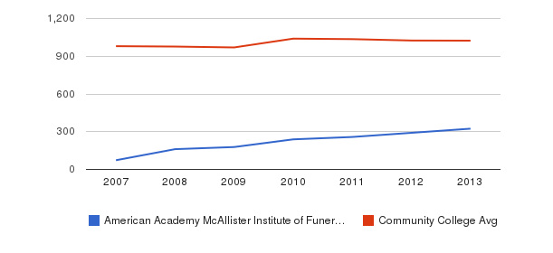 American Academy McAllister Institute of Funeral Service Part-Time Students&nbsp(2007-2013)