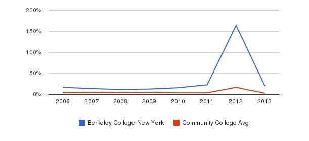 Berkeley College-New York Unknown&nbsp(2006-2013)