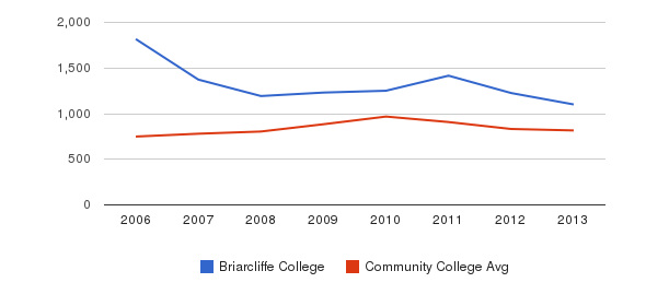 Briarcliffe College Full-Time Students&nbsp(2006-2013)
