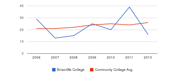 Briarcliffe College student staff&nbsp(2006-2013)