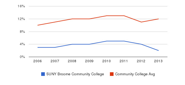 SUNY Broome Community College Black&nbsp(2006-2013)