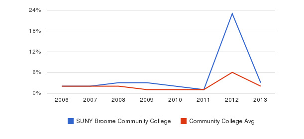 SUNY Broome Community College non_resident&nbsp(2006-2013)
