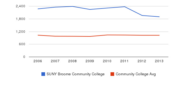SUNY Broome Community College Part-Time Students&nbsp(2006-2013)