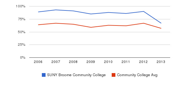 SUNY Broome Community College White&nbsp(2006-2013)