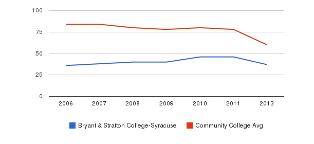 Bryant & Stratton College-Syracuse Total Faculty&nbsp(2006-2013)