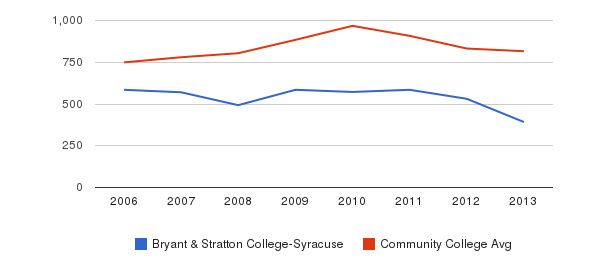 Bryant & Stratton College-Syracuse Full-Time Students&nbsp(2006-2013)