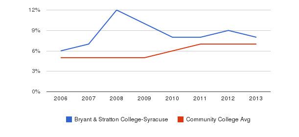 Bryant & Stratton College-Syracuse Hispanic&nbsp(2006-2013)
