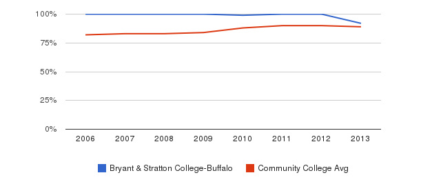 Bryant & Stratton College-Buffalo % Students Receiving Some Financial Aid&nbsp(2006-2013)