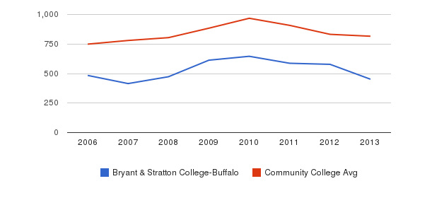 Bryant & Stratton College-Buffalo Full-Time Students&nbsp(2006-2013)