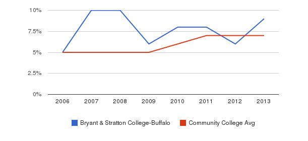 Bryant & Stratton College-Buffalo Hispanic&nbsp(2006-2013)