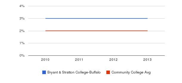 Bryant & Stratton College-Buffalo More&nbsp(2010-2013)