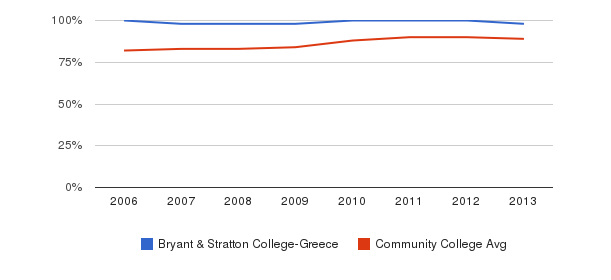 Bryant & Stratton College-Greece % Students Receiving Some Financial Aid&nbsp(2006-2013)